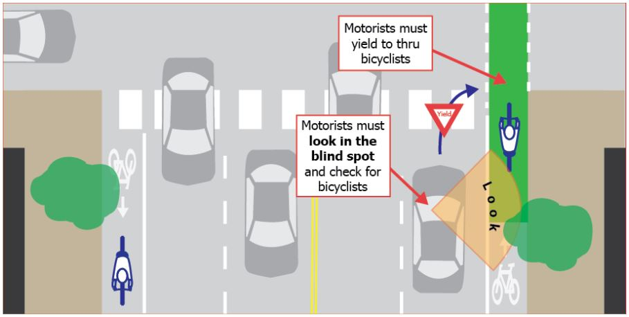 Rules of how to use the Green Bike Lanes