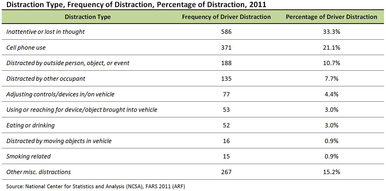 Table of Types of Distractions