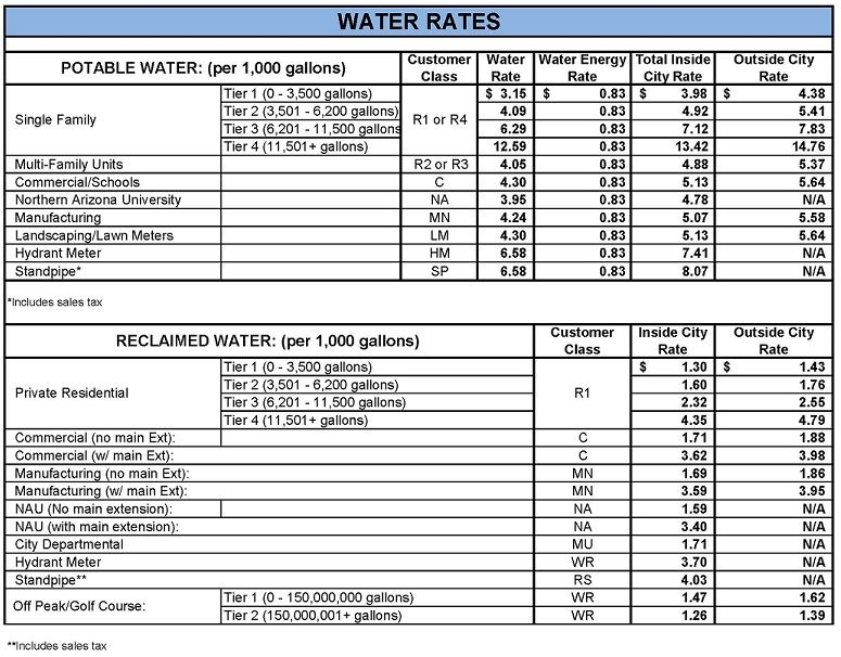 2018 water rates