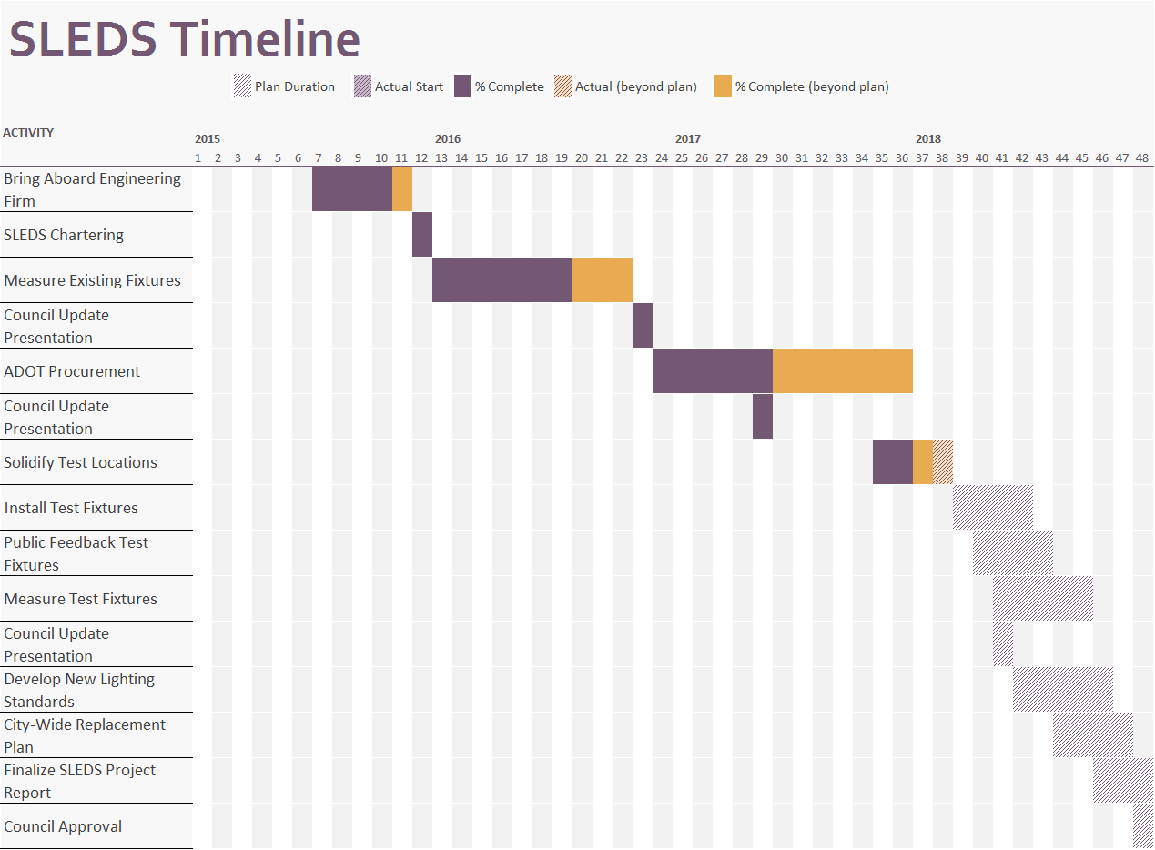 Timeline Template 2