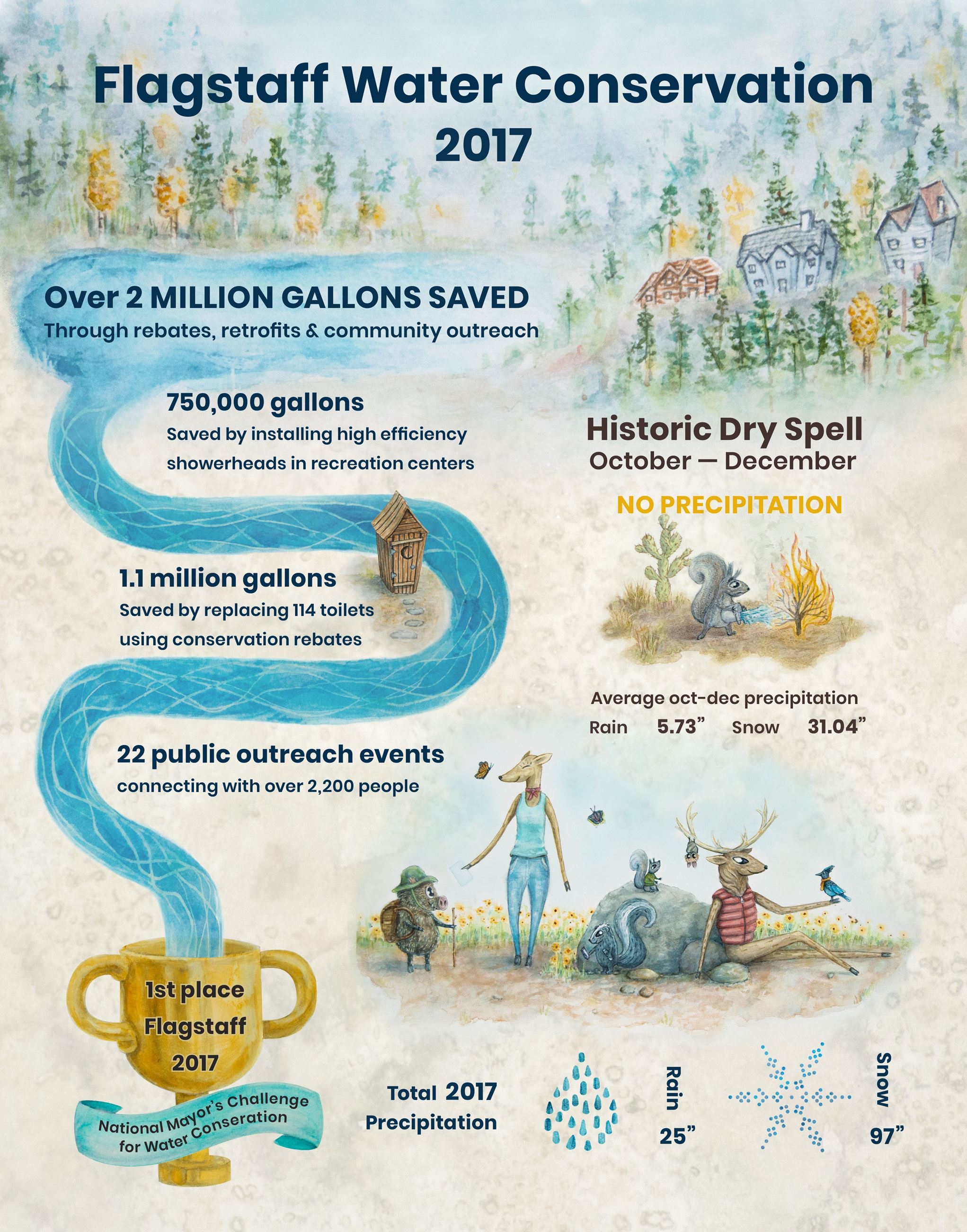 Flagstaff Water Conservation Poster 2017_animals