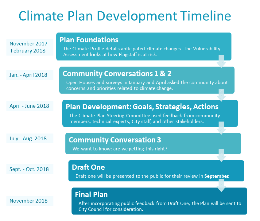 Timeline slide for websitev3