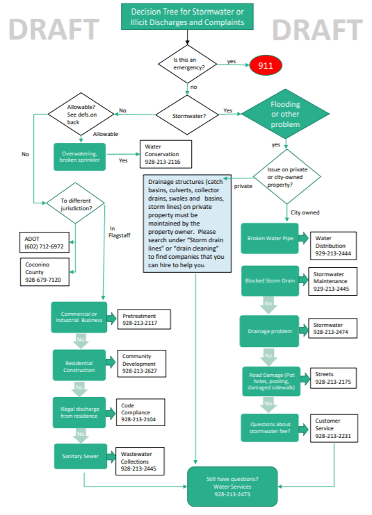 Stormwater Flow Chart