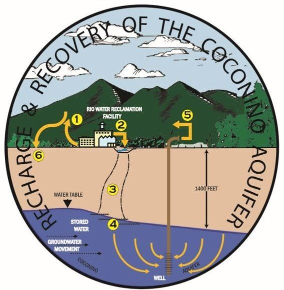 Six Steps of Recharge and Recovery of the Coconino Aquifer