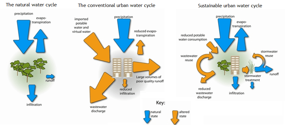 The Sustainable Urban Water Cycle Flow Chart compared to the Conventional Urban Water Cycle Flow Cha