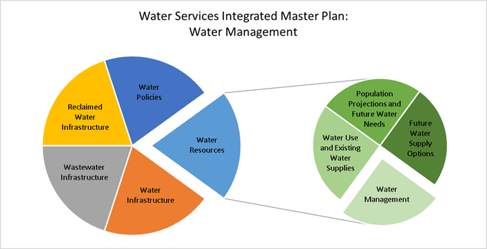 Pie Chart showing how Water Management is one of four parts of the Water Services Intergrated Manage