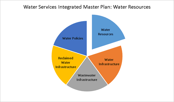 Water Resources Intergrated Master Plan pie chart showing Water Resources as one of four pieces.