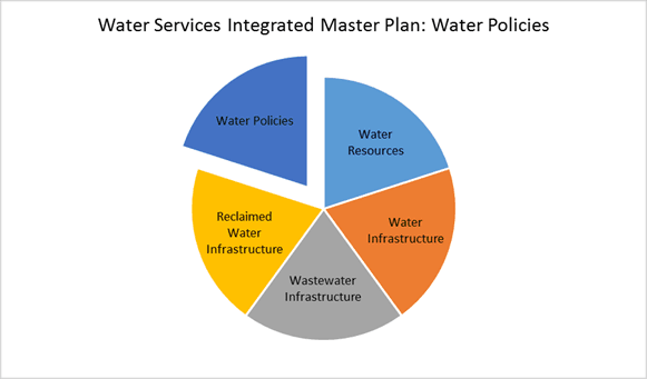 Pie chart of the Water Services Intergrated Master Plan that shows Water Policy as one of five major