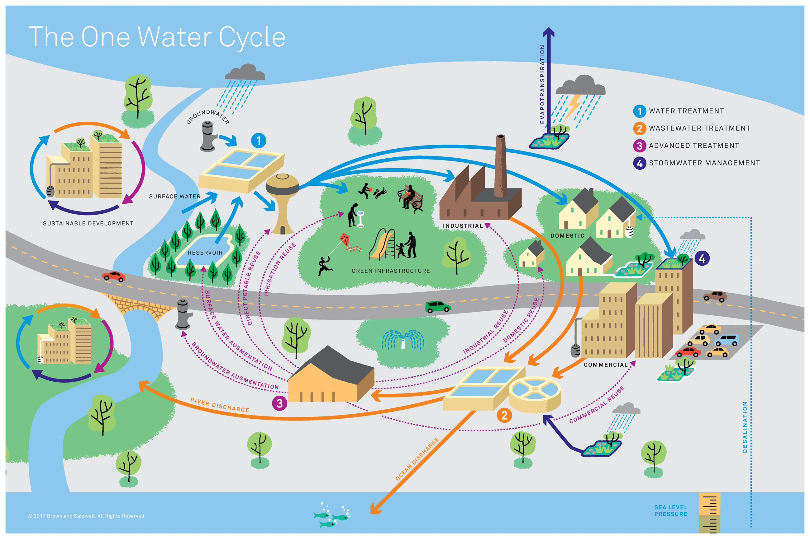 OneWater Municipal Flow Diagram