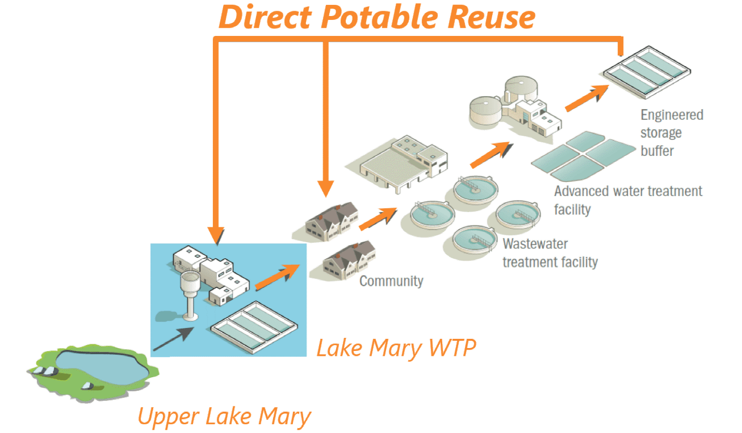 Direct Potable Reuse Graphic