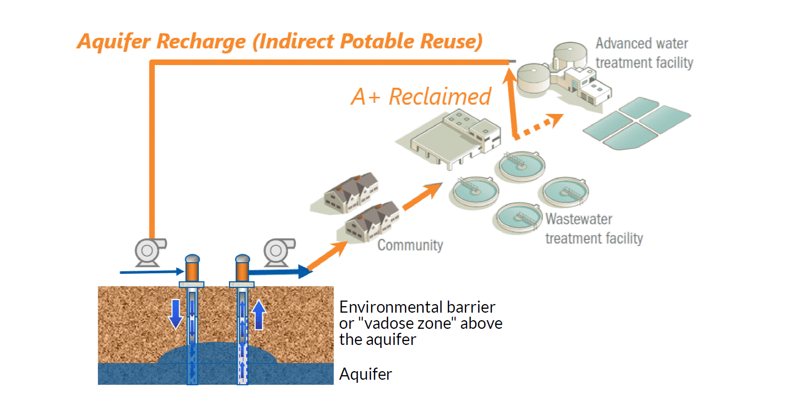 Aquifer Recharge Graphic