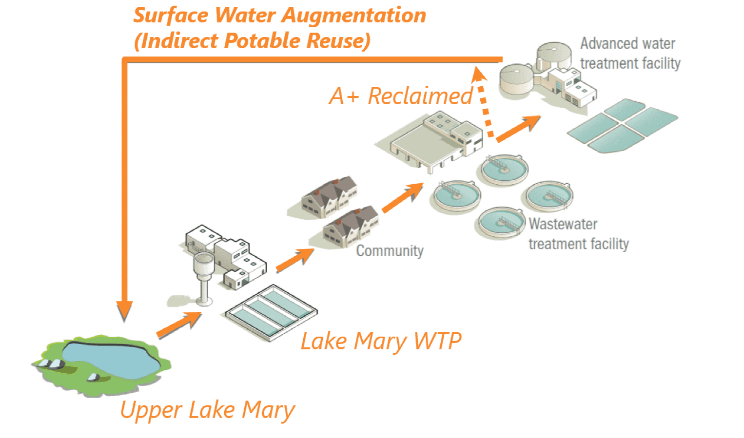 Surface Water Augmentation Graphic
