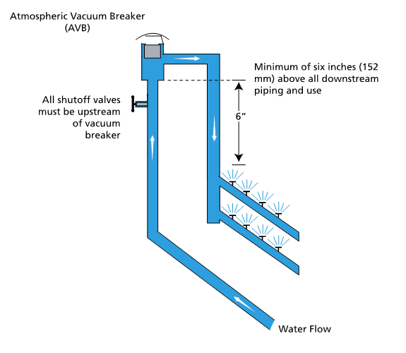 AVB Installation diagram