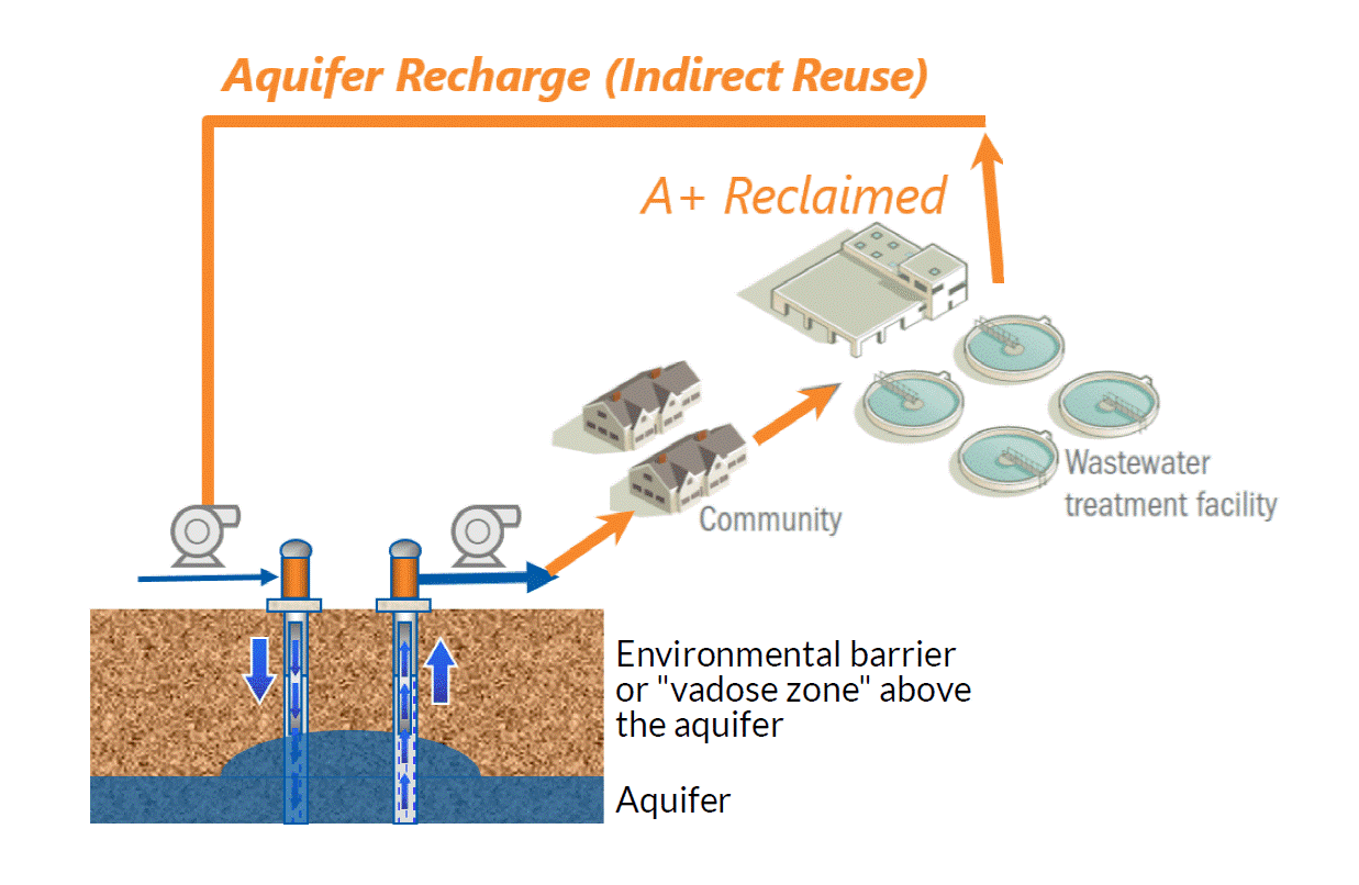 Aquifer Recharge Graphic (Reclaimed)