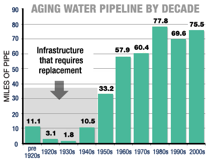 Aging Waterlines by Decade
