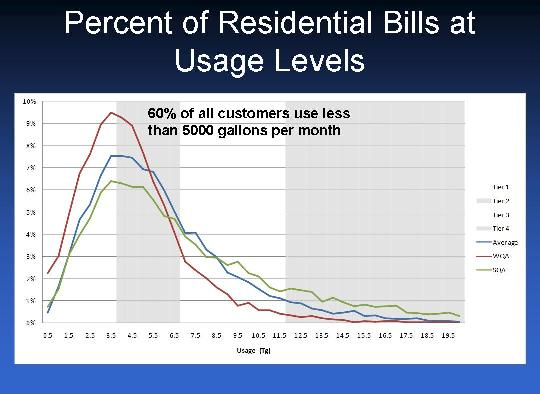 Residential Usage