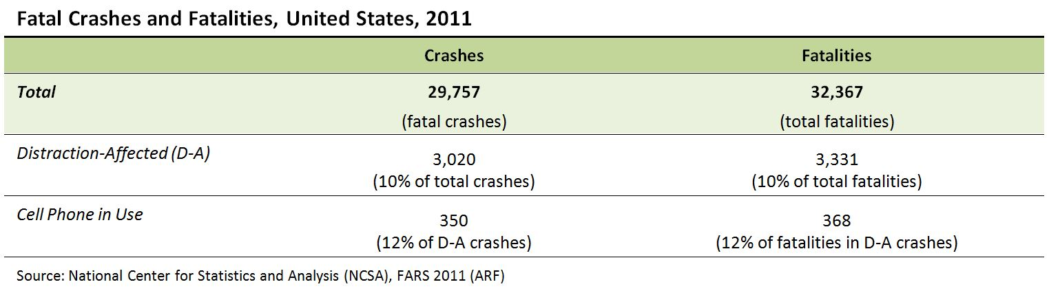 Table of Fatal Crashes